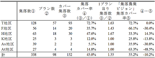 T市における人・農地プランの地区別(旧市町村別)作成状況