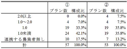 「連携する農業者」と「中心となる経営体」の比率別人・農地プラン数
