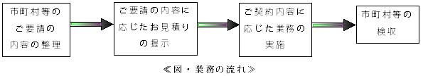 ap-flow
