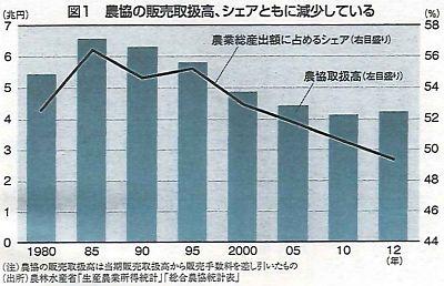 図1 農協の販売取扱高、シェアともに減少している
